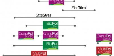 Biostyma – stymulacja dla upraw
